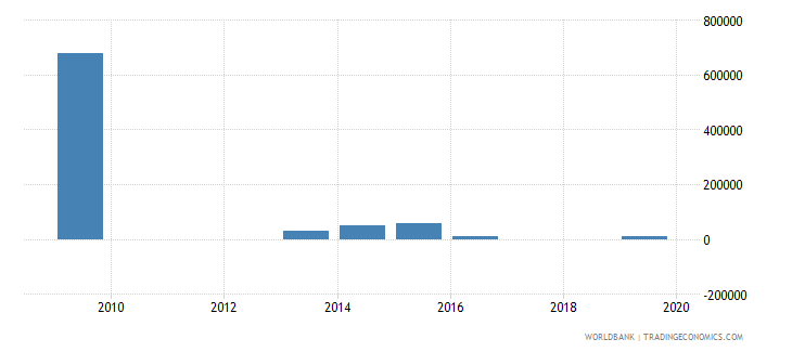 tajikistan net bilateral aid flows from dac donors slovak republic current us$ wb data