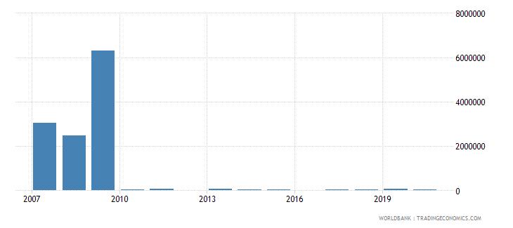 tajikistan net bilateral aid flows from dac donors spain us dollar wb data