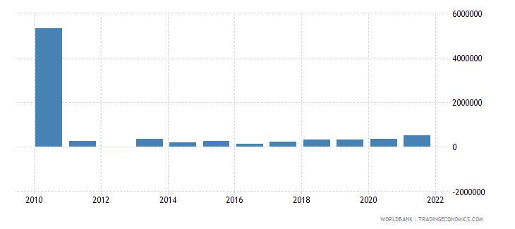 tajikistan net bilateral aid flows from dac donors sweden us dollar wb data