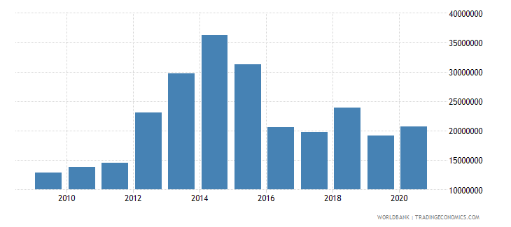 tajikistan net bilateral aid flows from dac donors switzerland us dollar wb data