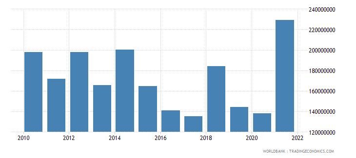 tajikistan net bilateral aid flows from dac donors total us dollar wb data
