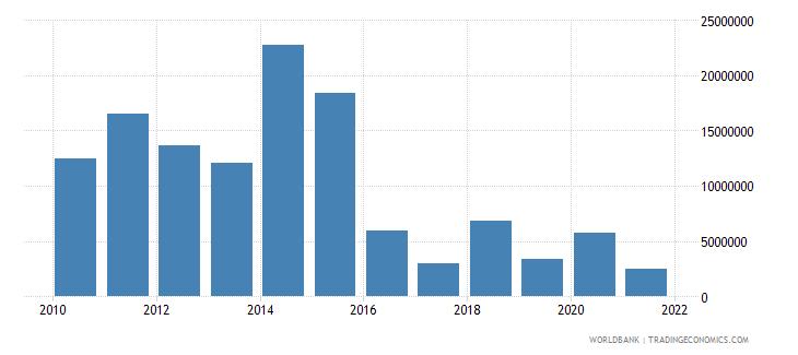 tajikistan net bilateral aid flows from dac donors united kingdom us dollar wb data
