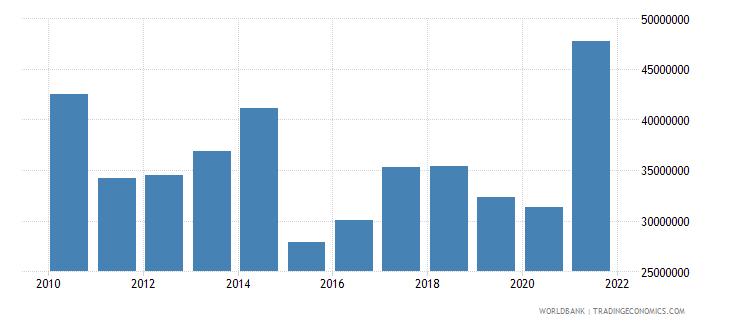 tajikistan net bilateral aid flows from dac donors united states us dollar wb data