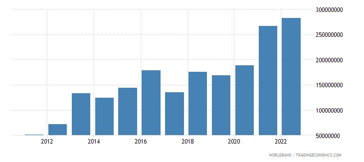 tajikistan net capital account bop us dollar wb data
