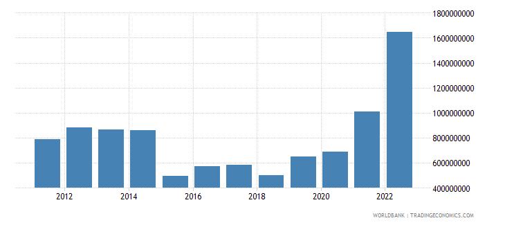 tajikistan net current transfers bop us dollar wb data