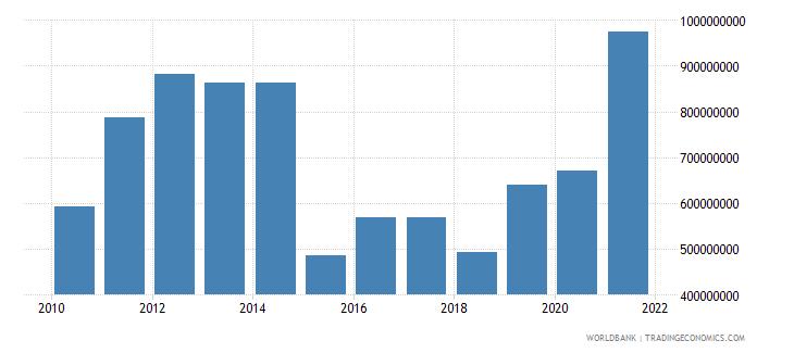 tajikistan net current transfers from abroad us dollar wb data