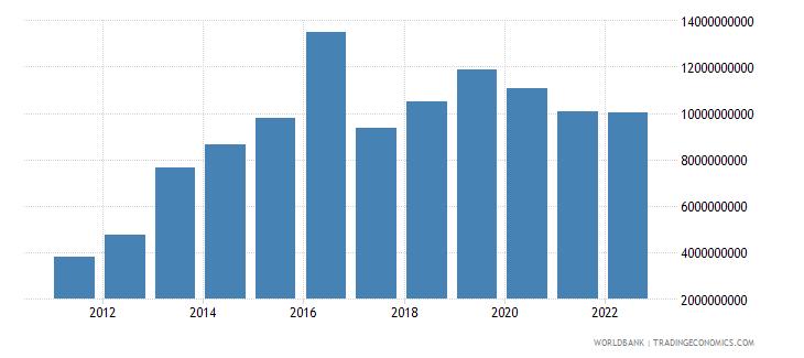 tajikistan net domestic credit current lcu wb data