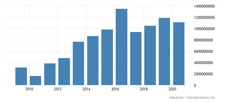 tajikistan net domestic credit current lcu wb data
