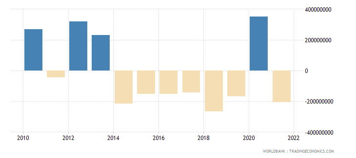 tajikistan net errors and omissions adjusted bop us dollar wb data