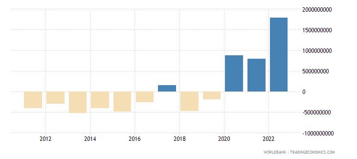 tajikistan net financial account bop current us$ wb data