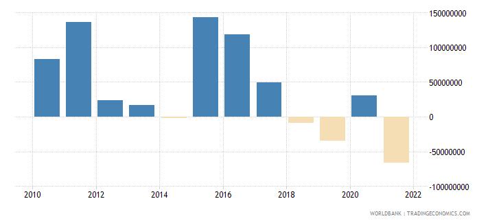 tajikistan net financial flows bilateral nfl us dollar wb data