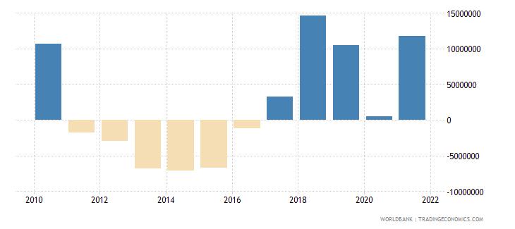 tajikistan net financial flows ida nfl us dollar wb data