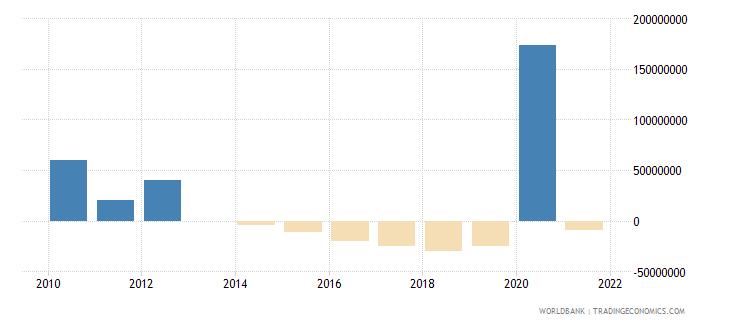 tajikistan net financial flows imf nonconcessional nfl us dollar wb data
