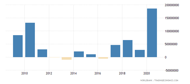 tajikistan net financial flows multilateral nfl us dollar wb data