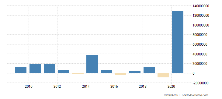tajikistan net financial flows others nfl us dollar wb data