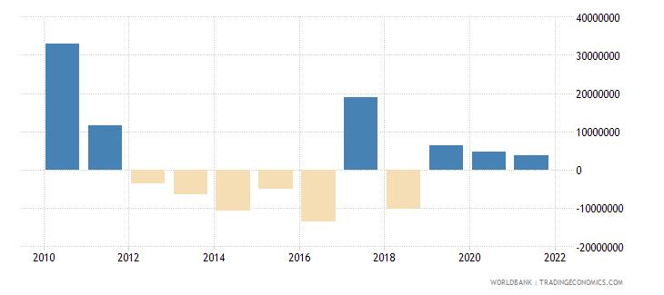 tajikistan net financial flows rdb concessional nfl us dollar wb data
