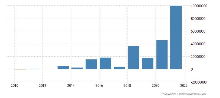 tajikistan net financial flows rdb nonconcessional nfl us dollar wb data