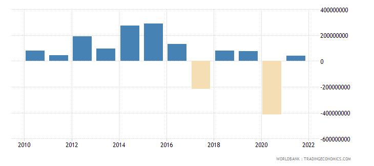 tajikistan net flows on external debt private nonguaranteed png nfl us dollar wb data