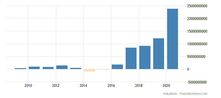 tajikistan net foreign assets current lcu wb data
