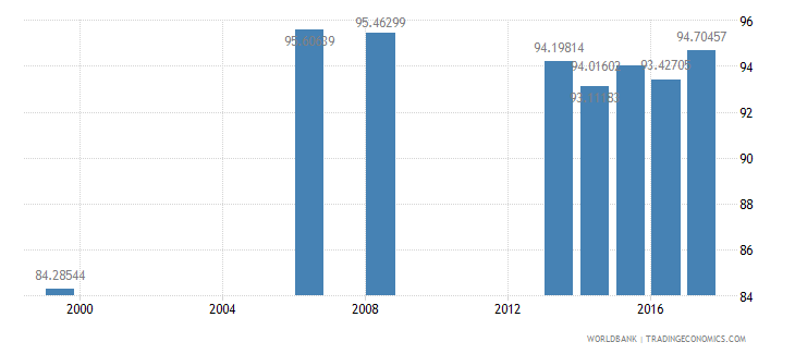 tajikistan net intake rate in grade 1 percent of official school age population wb data