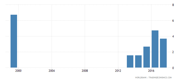 tajikistan net intake rate to grade 1 of primary education by under age entrants 1 year male percent wb data