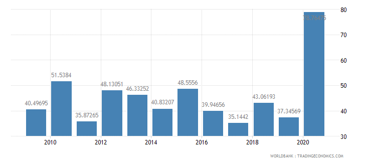 tajikistan net oda received per capita us dollar wb data