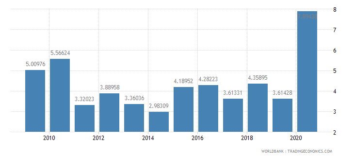 tajikistan net oda received percent of gni wb data