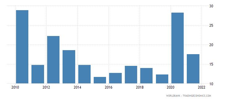 tajikistan net oda received percent of gross capital formation wb data