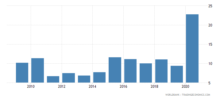 tajikistan net oda received percent of imports of goods and services wb data