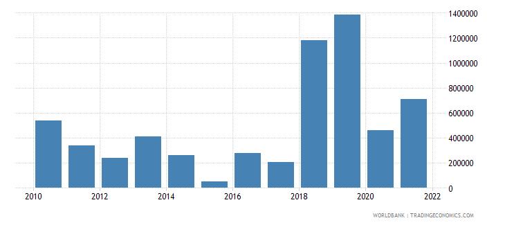 tajikistan net official flows from un agencies iaea us dollar wb data