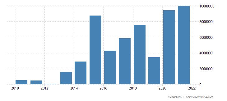tajikistan net official flows from un agencies ifad us dollar wb data