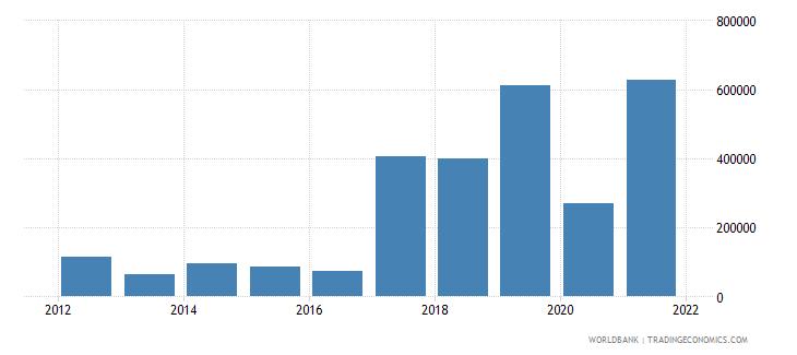 tajikistan net official flows from un agencies ilo current us$ wb data
