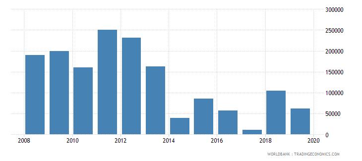 tajikistan net official flows from un agencies unaids us dollar wb data