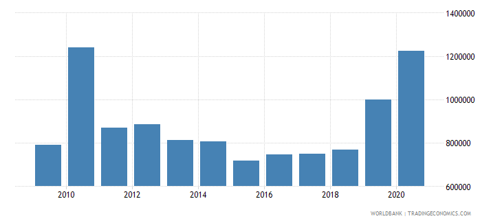 tajikistan net official flows from un agencies unfpa us dollar wb data