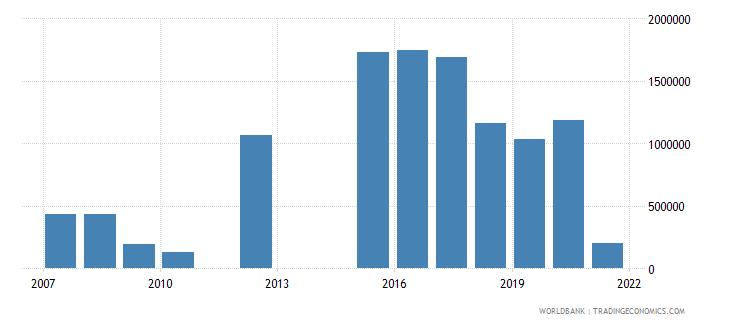 tajikistan net official flows from un agencies unhcr us dollar wb data