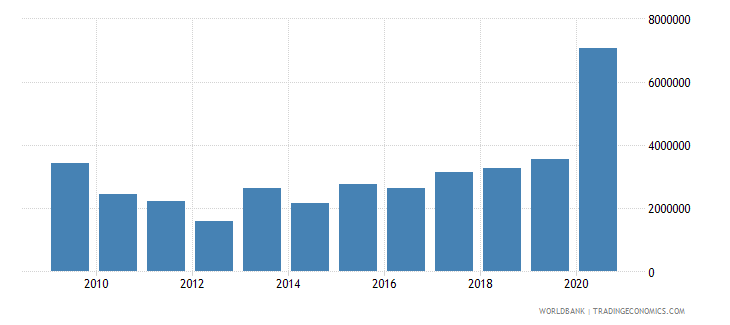 tajikistan net official flows from un agencies unicef us dollar wb data