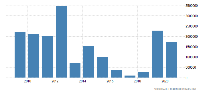 tajikistan net official flows from un agencies wfp us dollar wb data