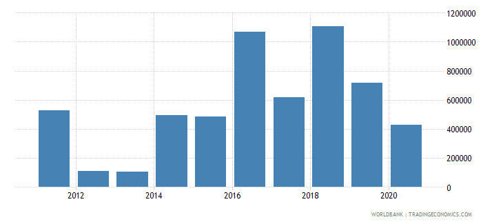 tajikistan net official flows from un agencies who current us$ wb data