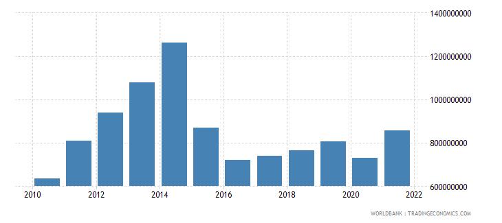tajikistan net taxes on products us dollar wb data