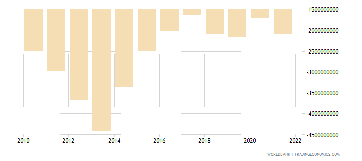 tajikistan net trade in goods and services bop us dollar wb data