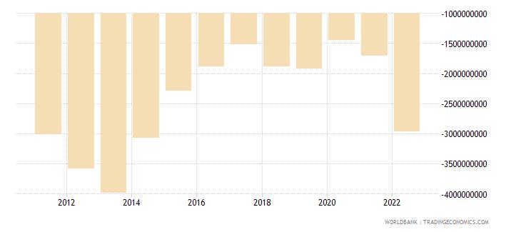 tajikistan net trade in goods bop us dollar wb data