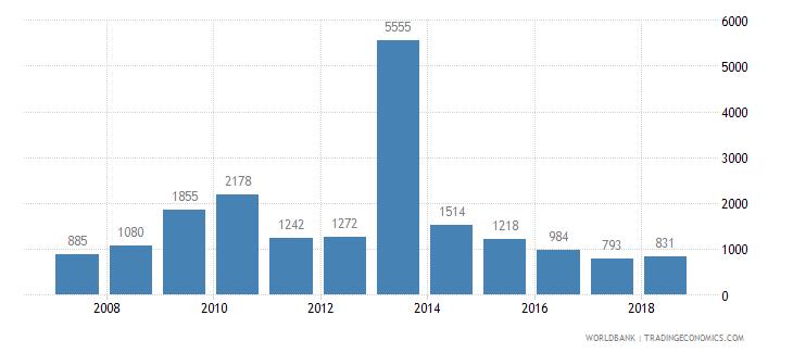 tajikistan new businesses registered number wb data