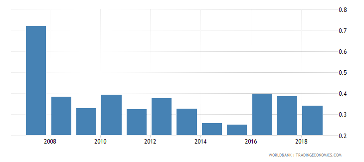 tajikistan nonlife insurance premium volume to gdp percent wb data