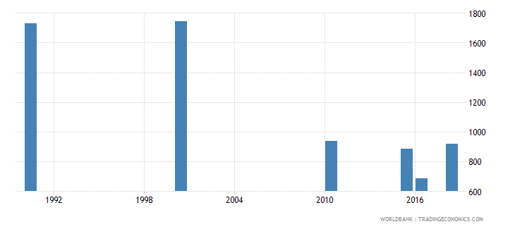 tajikistan number of deaths ages 5 14 years wb data