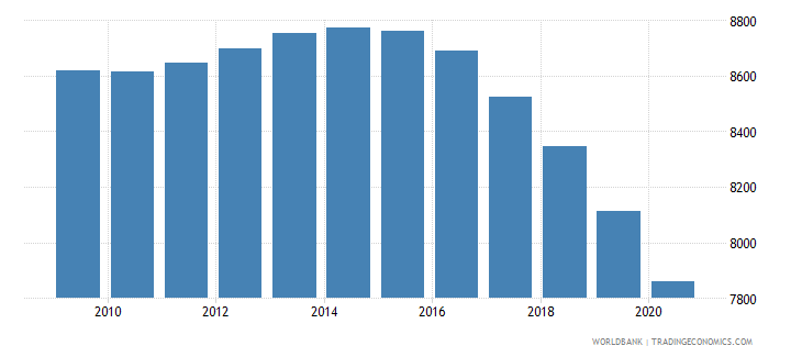 tajikistan number of infant deaths wb data
