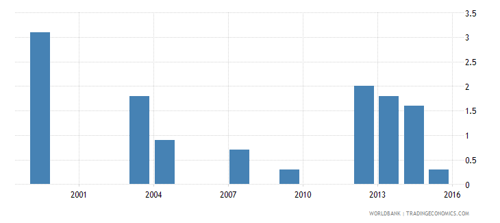 tajikistan number of poor at $1 90 a day 2011 ppp millions wb data