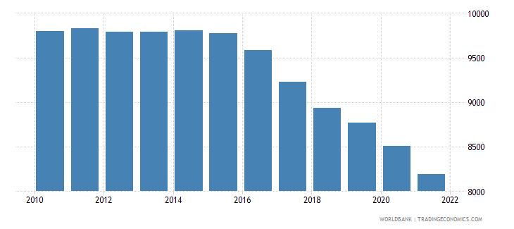 tajikistan number of under five deaths wb data