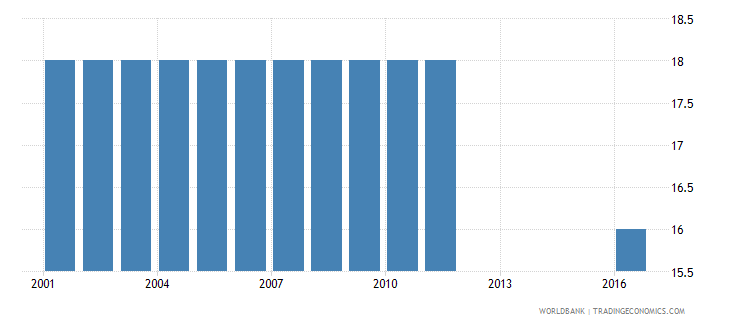 tajikistan official entrance age to post secondary non tertiary education years wb data