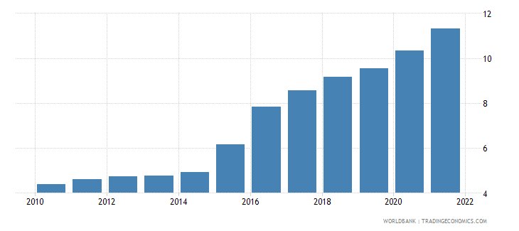 tajikistan official exchange rate lcu per us dollar period average wb data