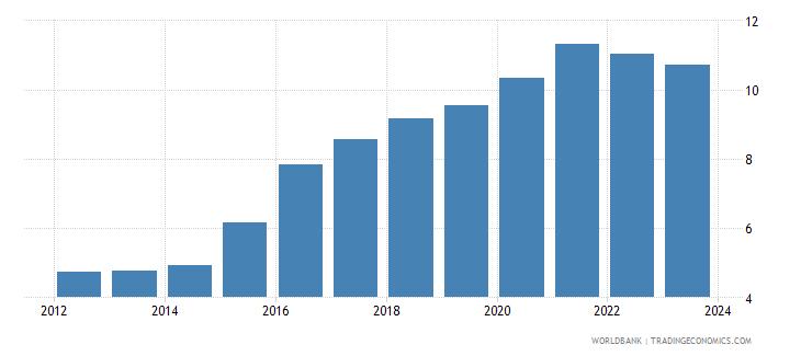 tajikistan official exchange rate lcu per usd period average wb data
